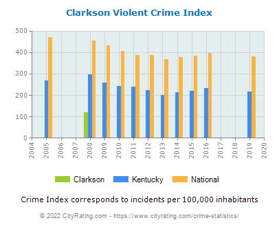 Clarkson Violent Crime vs. State and National Per Capita