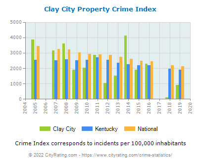 Clay City Property Crime vs. State and National Per Capita