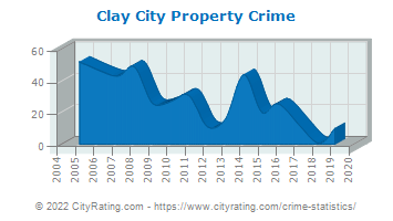 Clay City Property Crime