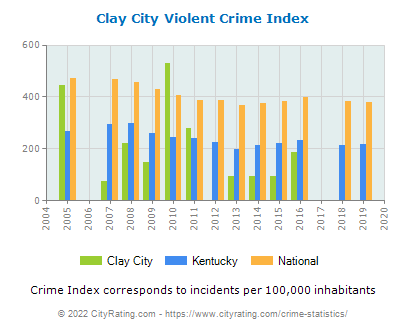 Clay City Violent Crime vs. State and National Per Capita