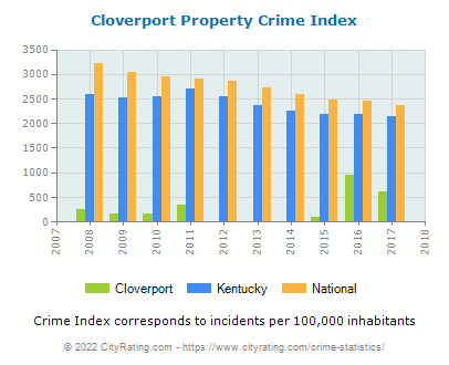 Cloverport Property Crime vs. State and National Per Capita