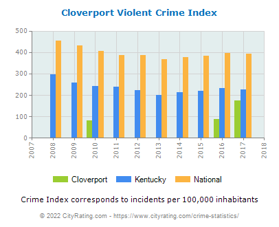 Cloverport Violent Crime vs. State and National Per Capita