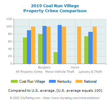 Coal Run Village Property Crime vs. State and National Comparison