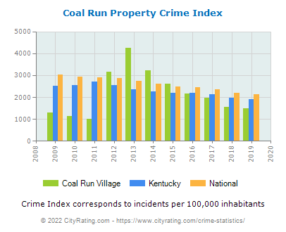 Coal Run Village Property Crime vs. State and National Per Capita