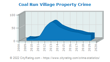 Coal Run Village Property Crime