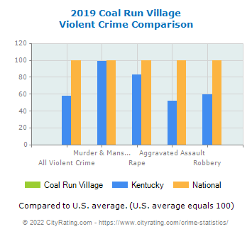 Coal Run Village Violent Crime vs. State and National Comparison