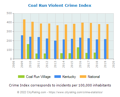 Coal Run Village Violent Crime vs. State and National Per Capita