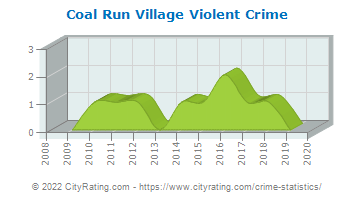 Coal Run Village Violent Crime