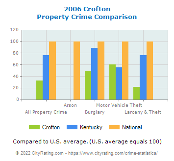 Crofton Property Crime vs. State and National Comparison