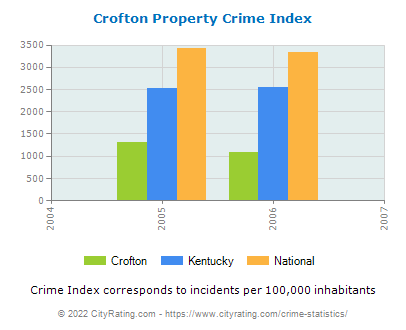 Crofton Property Crime vs. State and National Per Capita
