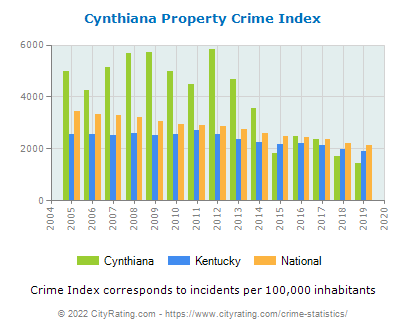 Cynthiana Property Crime vs. State and National Per Capita