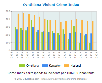 Cynthiana Violent Crime vs. State and National Per Capita