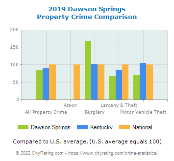 Dawson Springs Property Crime vs. State and National Comparison