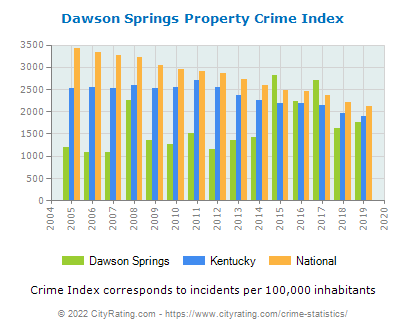 Dawson Springs Property Crime vs. State and National Per Capita
