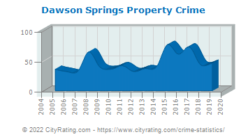 Dawson Springs Property Crime