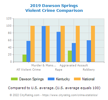 Dawson Springs Violent Crime vs. State and National Comparison