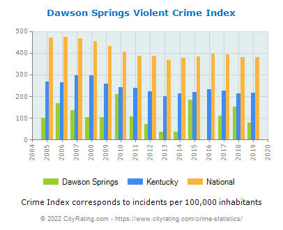 Dawson Springs Violent Crime vs. State and National Per Capita