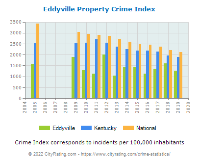 Eddyville Property Crime vs. State and National Per Capita