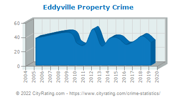 Eddyville Property Crime