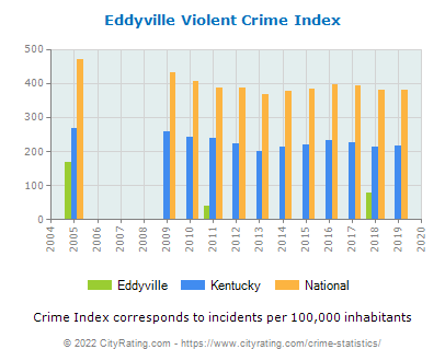 Eddyville Violent Crime vs. State and National Per Capita