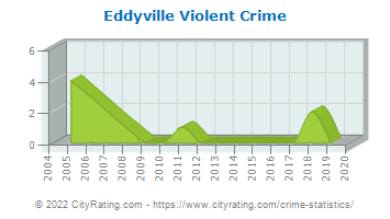 Eddyville Violent Crime