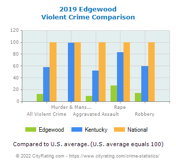Edgewood Violent Crime vs. State and National Comparison