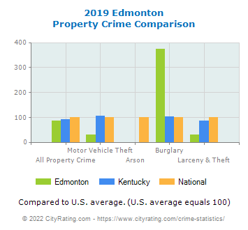 Edmonton Property Crime vs. State and National Comparison