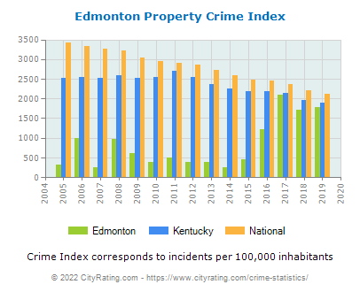 Edmonton Property Crime vs. State and National Per Capita