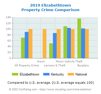 Elizabethtown Property Crime vs. State and National Comparison