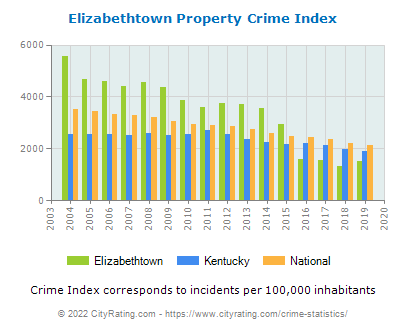 Elizabethtown Property Crime vs. State and National Per Capita