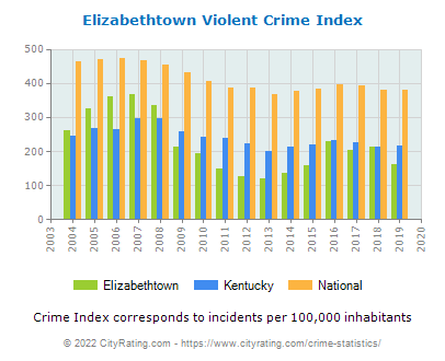 Elizabethtown Violent Crime vs. State and National Per Capita