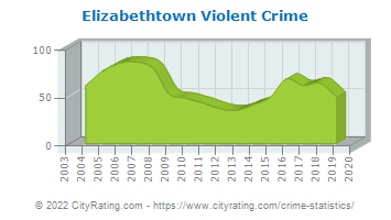 Elizabethtown Violent Crime