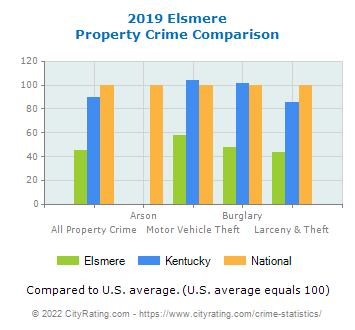 Elsmere Property Crime vs. State and National Comparison