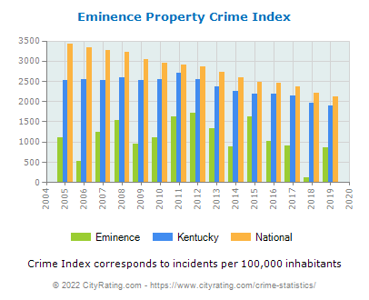 Eminence Property Crime vs. State and National Per Capita