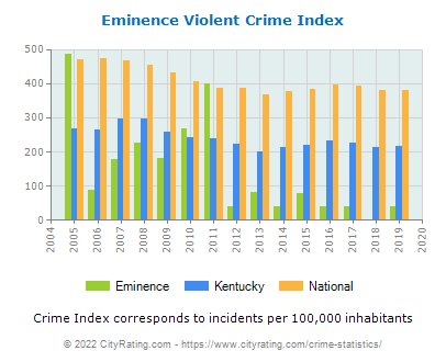 Eminence Violent Crime vs. State and National Per Capita