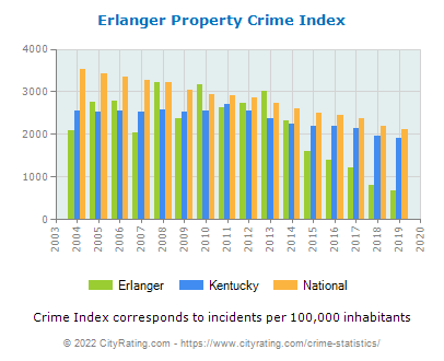 Erlanger Property Crime vs. State and National Per Capita