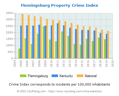 Flemingsburg Property Crime vs. State and National Per Capita