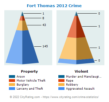 Fort Thomas Crime 2012