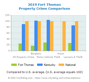 Fort Thomas Property Crime vs. State and National Comparison