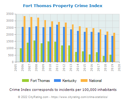 Fort Thomas Property Crime vs. State and National Per Capita