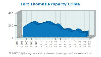 Fort Thomas Property Crime
