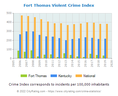 Fort Thomas Violent Crime vs. State and National Per Capita