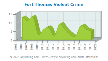 Fort Thomas Violent Crime