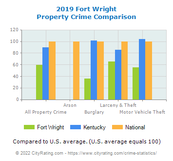 Fort Wright Property Crime vs. State and National Comparison