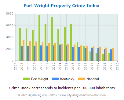 Fort Wright Property Crime vs. State and National Per Capita