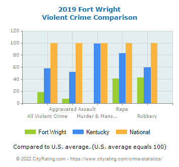 Fort Wright Violent Crime vs. State and National Comparison