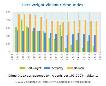 Fort Wright Violent Crime vs. State and National Per Capita