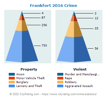 Frankfort Crime 2016