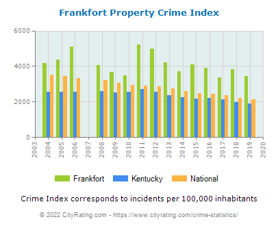 Frankfort Property Crime vs. State and National Per Capita