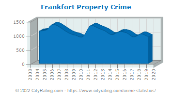 Frankfort Property Crime